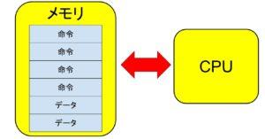 プログラム内蔵方式