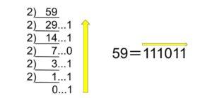 整数の基数変換の方法