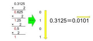 小数の基数変換の方法