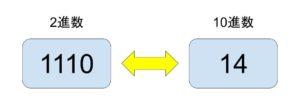 基数変換の例