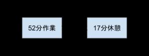 52:17の法則の図