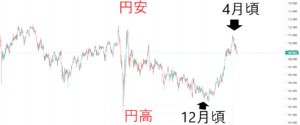 トレーディングビュー_ドル円のチャート