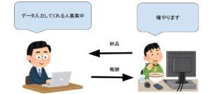 クラウドソーシングのイメージ画像