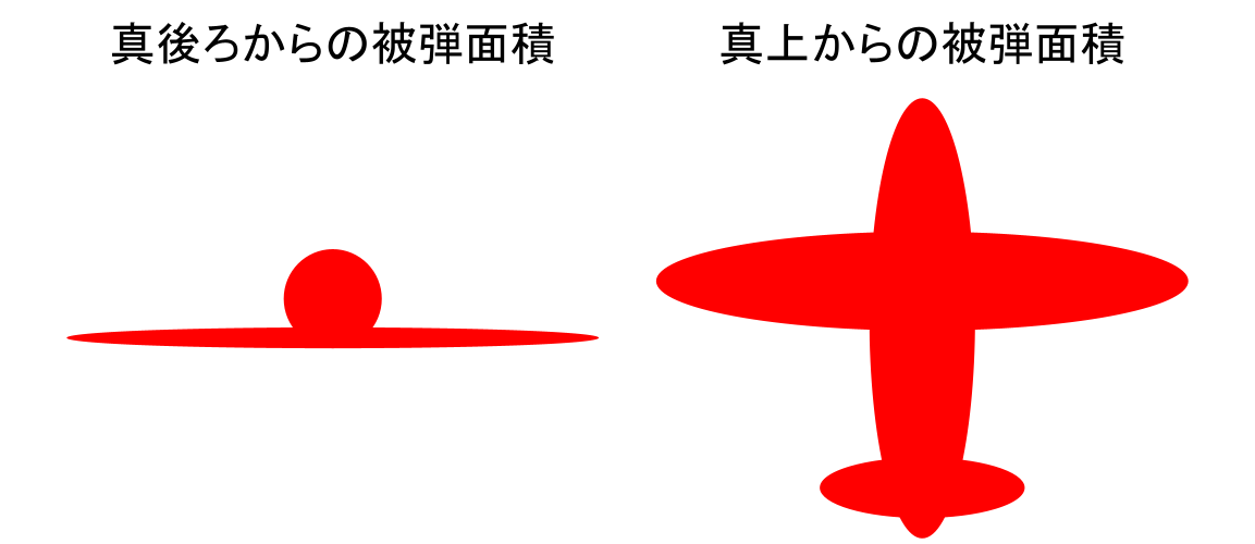 機体の被弾面積